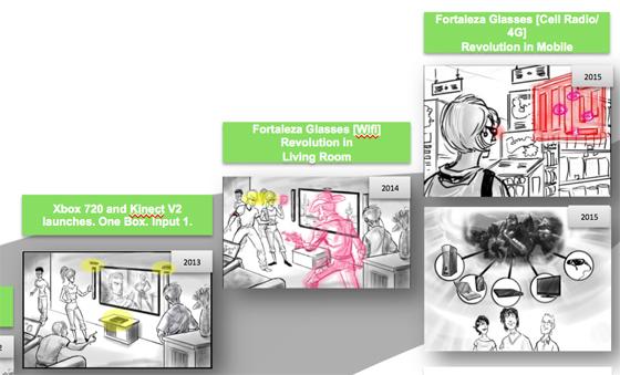 xboxglasses-document-leak [Rumeur]: Xbox 720 : Des détails, un prix et kinect 2!