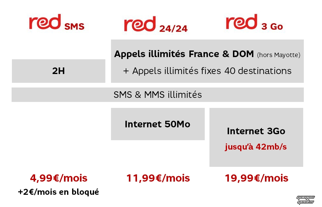 20130122_tarifs_series_red SFR Remanie ses offres