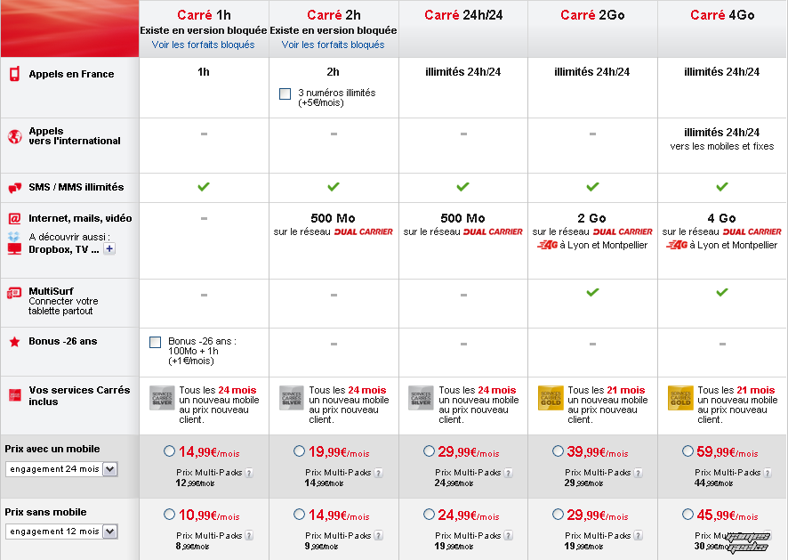 screens.117 SFR Remanie ses offres