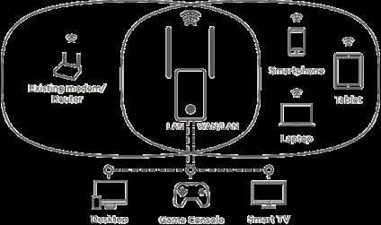 repeater_icons Présentation du Répéteur Dual Band 750 de Strong