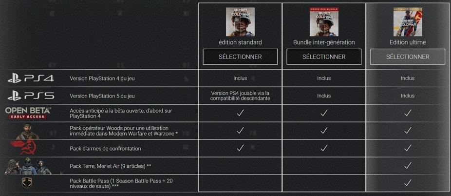 contenu-edition-ultimate-call-of-duty-Black-Ops-cold-war-ultimate-edition Call of Duty : Black Ops Cold War - Les différentes éditions et date de sortie
